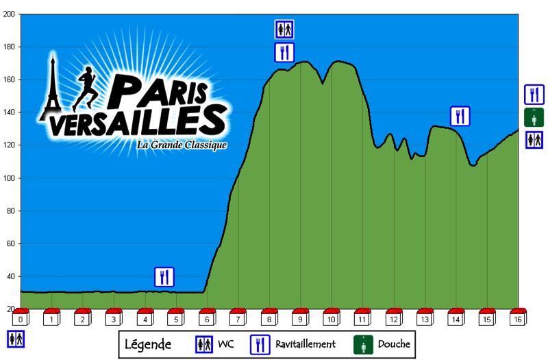 Paris - Versailles 2010 - Profil