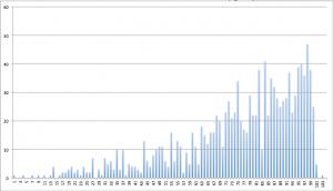 répartition temporelle des coureurs à l'UTMB 2008 (par tranche de 15 minutes à partir du temps du vainqueur)