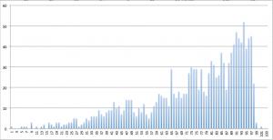 répartition temporelle des coureurs à l'UTMB 2009 (par tranche de 15 minutes à partir du temps du vainqueur)