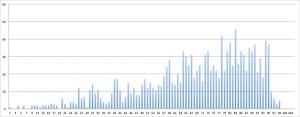 répartition temporelle des coureurs à l'UTMB 2007 (par tranche de 15 minutes à partir du temps du vainqueur)