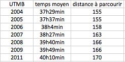temps moyen aux dernières éditions de l'UTMB (de 2004 à 2011)